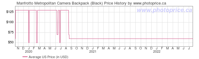 US Price History Graph for Manfrotto Metropolitan Camera Backpack (Black)