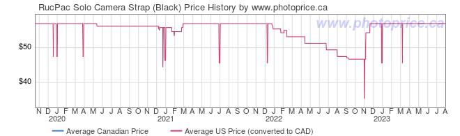 Price History Graph for RucPac Solo Camera Strap (Black)