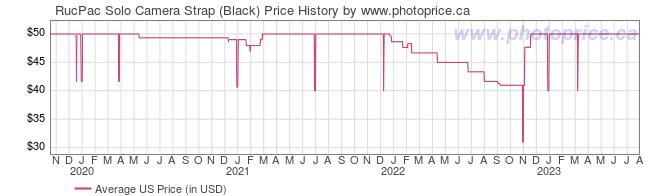 US Price History Graph for RucPac Solo Camera Strap (Black)