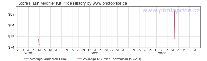 Price History Graph for Kobra Flash Modifier Kit