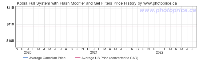 Price History Graph for Kobra Full System with Flash Modifier and Gel Filters