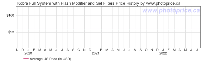 US Price History Graph for Kobra Full System with Flash Modifier and Gel Filters