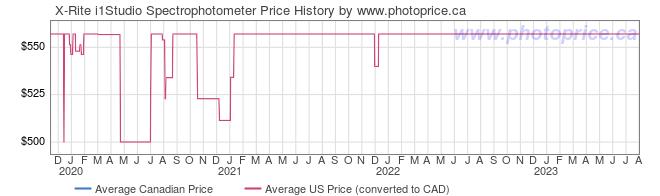 Price History Graph for X-Rite i1Studio Spectrophotometer