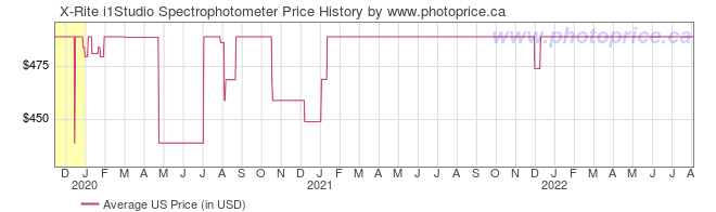 US Price History Graph for X-Rite i1Studio Spectrophotometer