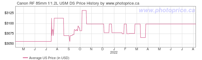 US Price History Graph for Canon RF 85mm f/1.2L USM DS