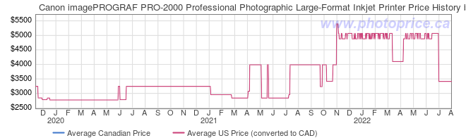 Price History Graph for Canon imagePROGRAF PRO-2000 Professional Photographic Large-Format Inkjet Printer