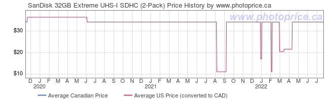 Price History Graph for SanDisk 32GB Extreme UHS-I SDHC (2-Pack)