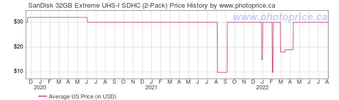 US Price History Graph for SanDisk 32GB Extreme UHS-I SDHC (2-Pack)