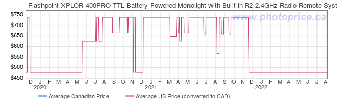 Price History Graph for Flashpoint XPLOR 400PRO TTL Battery-Powered Monolight with Built-in R2 2.4GHz Radio Remote System