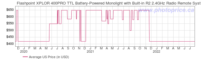 US Price History Graph for Flashpoint XPLOR 400PRO TTL Battery-Powered Monolight with Built-in R2 2.4GHz Radio Remote System