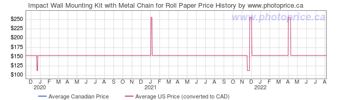 Price History Graph for Impact Wall Mounting Kit with Metal Chain for Roll Paper