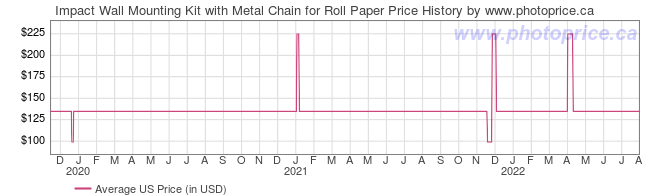 US Price History Graph for Impact Wall Mounting Kit with Metal Chain for Roll Paper