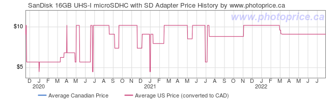 Price History Graph for SanDisk 16GB UHS-I microSDHC with SD Adapter