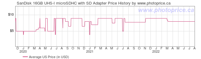 US Price History Graph for SanDisk 16GB UHS-I microSDHC with SD Adapter