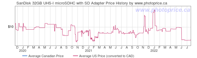 Price History Graph for SanDisk 32GB UHS-I microSDHC with SD Adapter