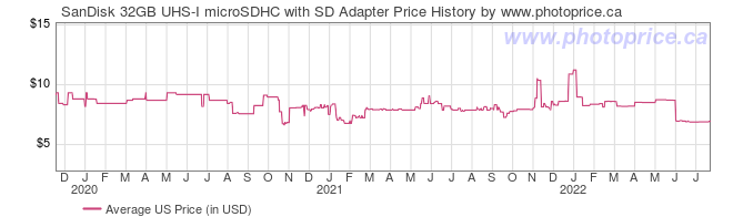 US Price History Graph for SanDisk 32GB UHS-I microSDHC with SD Adapter