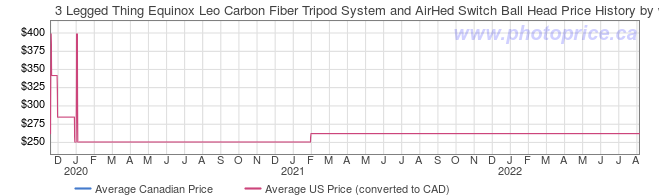 Price History Graph for 3 Legged Thing Equinox Leo Carbon Fiber Tripod System and AirHed Switch Ball Head