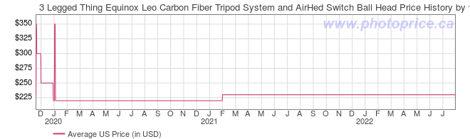 US Price History Graph for 3 Legged Thing Equinox Leo Carbon Fiber Tripod System and AirHed Switch Ball Head