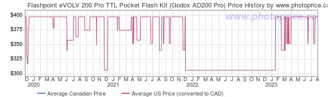 Price History Graph for Flashpoint eVOLV 200 Pro TTL Pocket Flash Kit (Godox AD200 Pro)