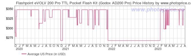 US Price History Graph for Flashpoint eVOLV 200 Pro TTL Pocket Flash Kit (Godox AD200 Pro)