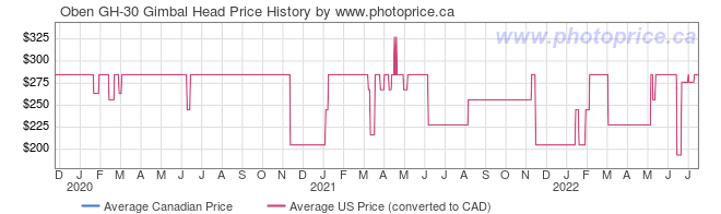 Price History Graph for Oben GH-30 Gimbal Head