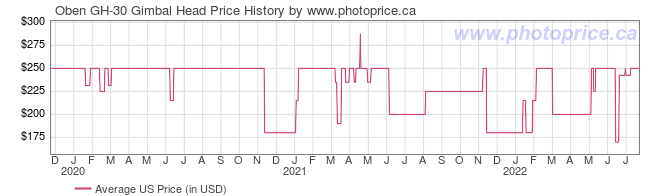 US Price History Graph for Oben GH-30 Gimbal Head