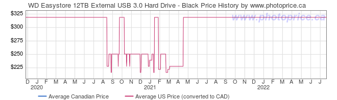 Price History Graph for WD Easystore 12TB External USB 3.0 Hard Drive - Black
