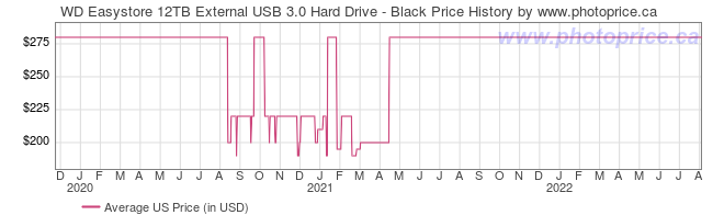 US Price History Graph for WD Easystore 12TB External USB 3.0 Hard Drive - Black
