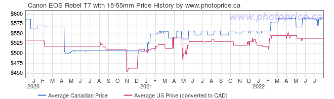 Price History Graph for Canon EOS Rebel T7 with 18-55mm