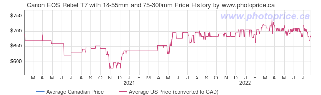 Price History Graph for Canon EOS Rebel T7 with 18-55mm and 75-300mm