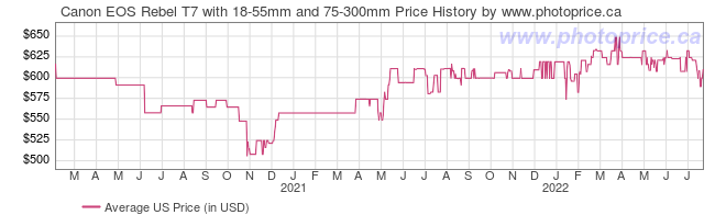 US Price History Graph for Canon EOS Rebel T7 with 18-55mm and 75-300mm