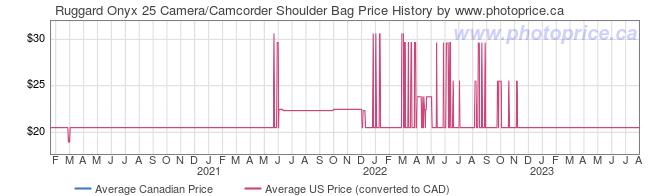 Price History Graph for Ruggard Onyx 25 Camera/Camcorder Shoulder Bag
