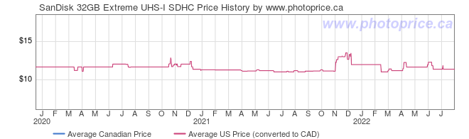 Price History Graph for SanDisk 32GB Extreme UHS-I SDHC