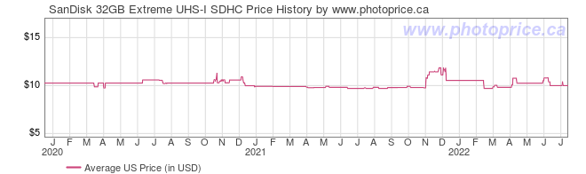 US Price History Graph for SanDisk 32GB Extreme UHS-I SDHC
