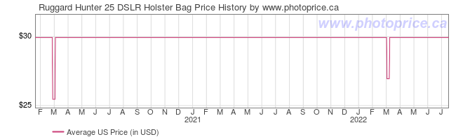 US Price History Graph for Ruggard Hunter 25 DSLR Holster Bag