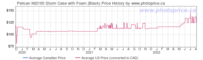Price History Graph for Pelican iM2100 Storm Case with Foam (Black)