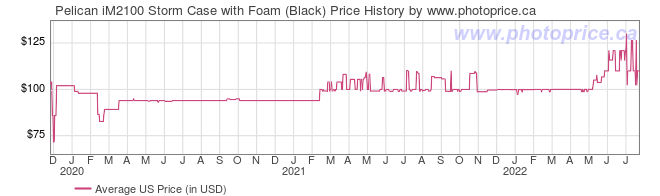 US Price History Graph for Pelican iM2100 Storm Case with Foam (Black)