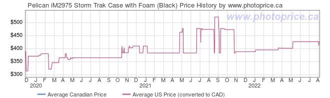 Price History Graph for Pelican iM2975 Storm Trak Case with Foam (Black)