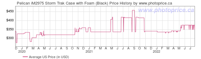 US Price History Graph for Pelican iM2975 Storm Trak Case with Foam (Black)