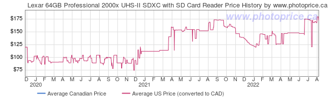 Price History Graph for Lexar 64GB Professional 2000x UHS-II SDXC with SD Card Reader