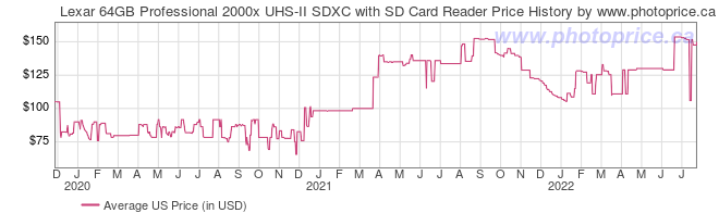 US Price History Graph for Lexar 64GB Professional 2000x UHS-II SDXC with SD Card Reader
