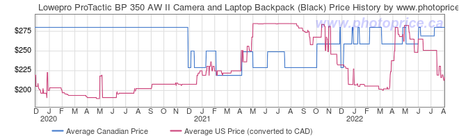 Price History Graph for Lowepro ProTactic BP 350 AW II Camera and Laptop Backpack (Black)