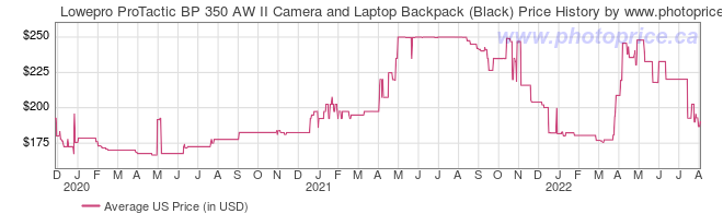 US Price History Graph for Lowepro ProTactic BP 350 AW II Camera and Laptop Backpack (Black)