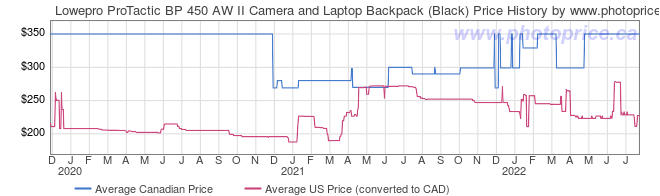 Price History Graph for Lowepro ProTactic BP 450 AW II Camera and Laptop Backpack (Black)