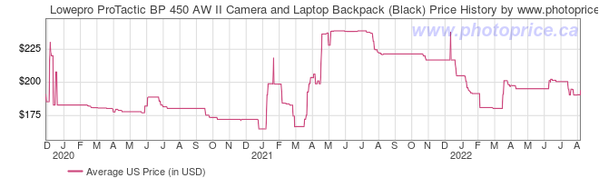 US Price History Graph for Lowepro ProTactic BP 450 AW II Camera and Laptop Backpack (Black)