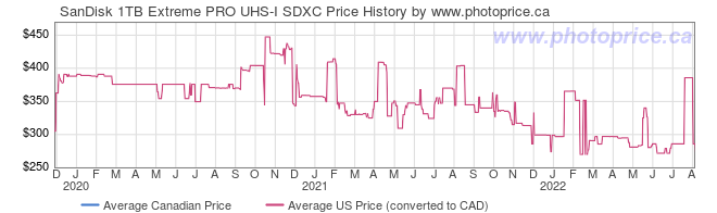 Price History Graph for SanDisk 1TB Extreme PRO UHS-I SDXC