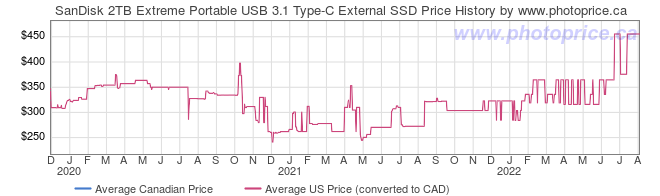 Price History Graph for SanDisk 2TB Extreme Portable USB 3.1 Type-C External SSD
