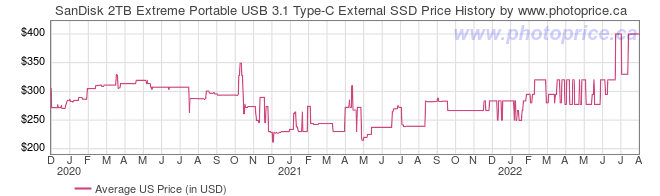 US Price History Graph for SanDisk 2TB Extreme Portable USB 3.1 Type-C External SSD