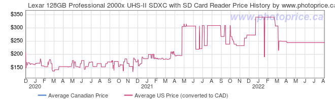 Price History Graph for Lexar 128GB Professional 2000x UHS-II SDXC with SD Card Reader