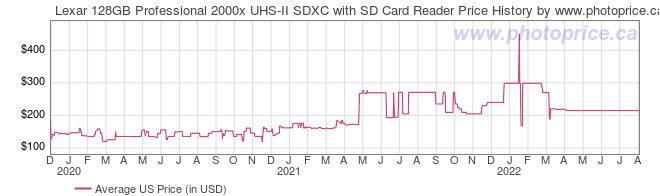 US Price History Graph for Lexar 128GB Professional 2000x UHS-II SDXC with SD Card Reader